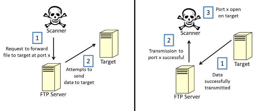 file transfer protocols essay Perhaps the most common protocols used in file transfer today are ftp, ftps and sftp while the acronyms for these protocols are similar, there are some key differences among them, in particular how data are exchanged, the level of security provided and firewall considerations learning these key.
