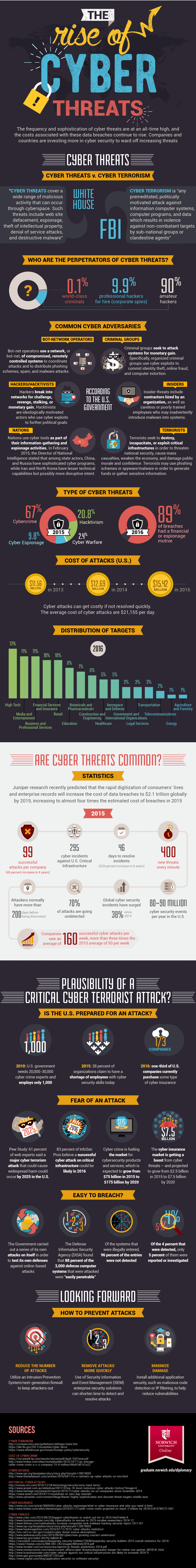 the rise of cyber threats infographic by norwich university source norwich university
