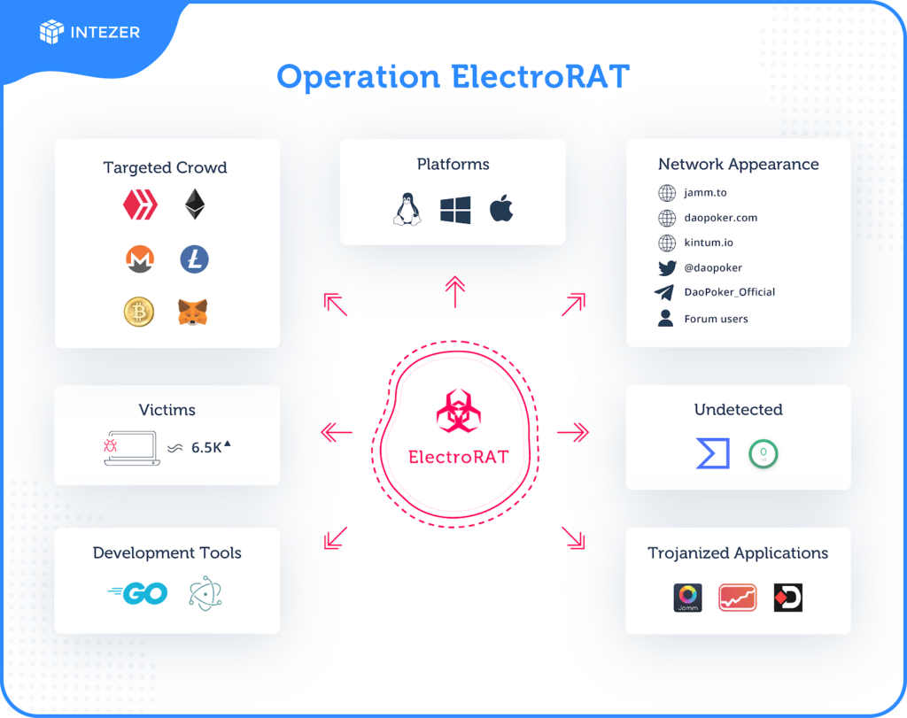 Operation ElectroRAT: Attacker Creates Fake Companies to Drain Your Crypto Wallets